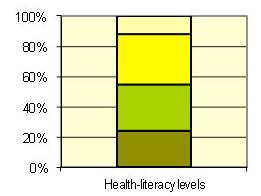 Literacy impacts our health
